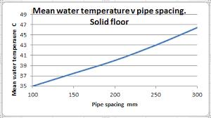 Pipe Spacing Chart Metric John Cantor Heat Pumps 2014