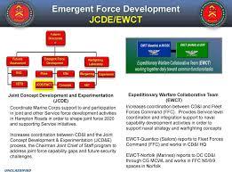 Marine Corps Combat Development And Integration Marine