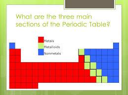 The Periodic Table 8.5C: Interpret the arrangement of the Periodic ...