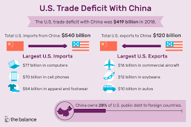 Us Trade Deficit With China Causes Effects Solution