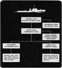 Navy Seamanship Hyperwar Seamanship Navpers 16118 Chapter 7