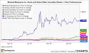 Could Medical Marijuana Be A Millionaire Maker Stock The