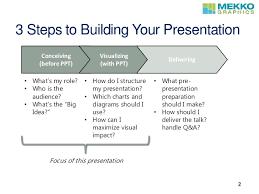 Strategy Presentation Building A Strategy Presentation