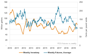 High Fcoj Inventory Weighs On Market Mckeany Flavell