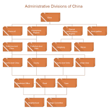 Flow Chart Of Levels Of Government Example Of Organizational Chart