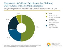 Calfresh Benefits Chart Calfresh Reaches Millions Of Californians And Reduces