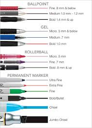 Learn The Difference Between A Gel Pen And A Ball Point Pen