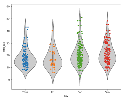 Matplotlib should be provided ready for use and not misconfigured. Seaborn Stripplot With Violin Plot Bars In Front Of Points Stack Overflow