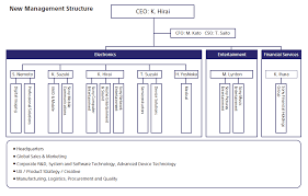Sony Organizational Chart Visible Business Sony Organizational Chart 2012