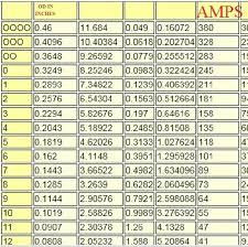 Electrical Wire Size Chart Facebook Lay Chart