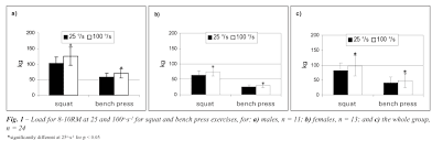 Bench Press Calculator  Find Your 1RM  Omni1rm Bench