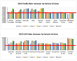 Ups Rate Chart 2019 The State Of Shipping In 2019 Shipware
