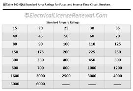 Circuit Breaker Amp Chart Table 240 6 A