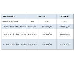 Dopamine Hci Inj Usp 400mg 40mg Ml 10ml Vial