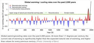Global Temperature Chart 10000 Years Heat Global Warming So What
