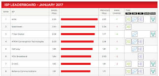 Internet Service Provider Speed Comparison Chart Airtel Tops Netflixs Isp Speed Index For January 2017 Rcom
