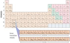 atoms and the periodic table: Slides