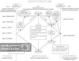 Screenplay Structure Chart Script Club Xiv Black Swan Simplyscripts Screenwriting