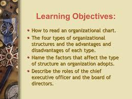 Chapter 7 Organizational Structure Done By Samin Ghazal Gr