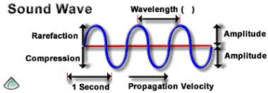 Ultrasonic Sound Velocity Chart Sound Wave Properties