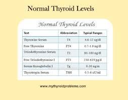 Normal Tsh Levels Chart Canada 67 Inquisitive Hyperthyroid Levels Chart