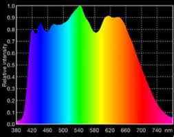 Led Grow Lights Getting The Right Color Spectrum Garden