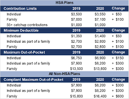 2019 Hsa Contribution Limits Chart 2020 Health Savings Account And Compliant Health Plan Limits