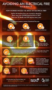 we ve teamed up electrical safety first to raise awareness of we ve teamed up electrical safety first to raise awareness of electricalfire safety in the home using this infographic more about our