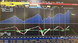 Mumbai Chart 2000