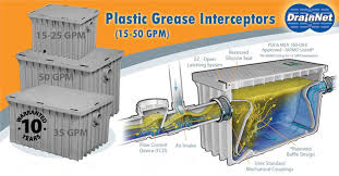 Grease Traps Standard Sizes