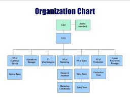Business Organizational Chart Templates Small Business Org Chart Template Uk Business