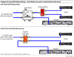 dish hybrid equipment simplifying rv networking rvseniormoments Dish Network Hopper Wiring Diagram 1 hopper & joey solo node vs solo hub dish network wiring diagrams for hopper