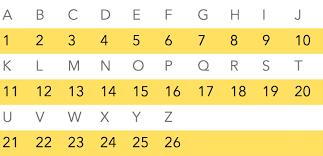 Alphabet Numbers Chart 32 Prototypal Numeric Alphabet Chart