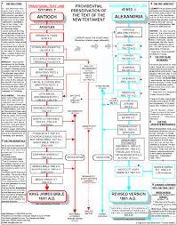 Baptist Timeline Chart Preservation Chart