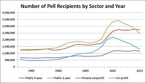 2014 15 Pell Chart Pell Grant Robert Kelchen