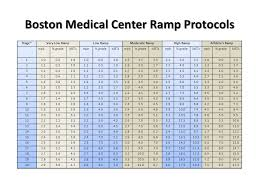 Exercise Stress Test Mets Chart Stress Testing Which Test To Choose Ppt Video Online