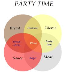 Venn Diagram Pizza Recipe Venn Diagrams Mind Your Decisions