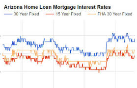 Fha 30 Year Fixed Rate Trend Chart Best Mortgage Rates Tool Arizona The Az Mortgage Brothers