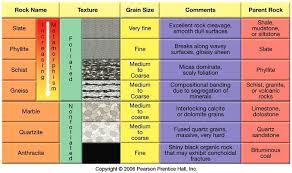 Metamorphic Rock Chart Top 7 Differences Between Metamorphic Rocks And Igneous