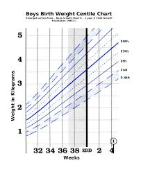 Baby Boy Weight Chart Fetal Birth Weight Chart The Aahl