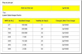 Idea Internet Recharge Chart 3g Data Rate Comparison Airtel Vs Vodafone Vs Idea Vs Reliance