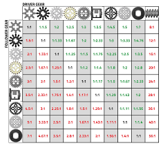 Gear Chart Sariel Pl Print Friendly Gear Ratios Table