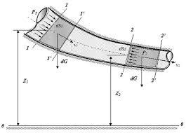 Уравнение Бернулли для струйки идеальной жидкости
