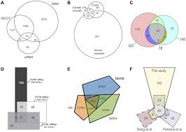 Stata Venn Diagram Examples Of Area Proportional 3 Venn Diagrams Drawn With Circles A