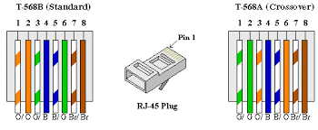 cat 5 wiring diagram pdf efcaviation com lan cable color code router to pc at Cat5e Wiring Diagram Pdf