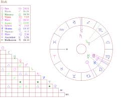 New Free Astrology Birth Chart Wisdom Where You Can Find
