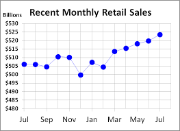 Monthly Retail Sales Chart Retail Sales Up 0 26 In October Dshort Advisor