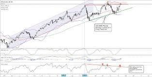 Metal Nifty Chart Market Outlook D Street Week Ahead Nifty Faces Stiff