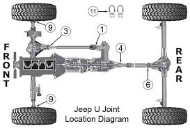 jeep wrangler universal joints tj tjl morris x center wrangler tj universal joints