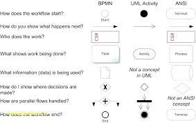 Blank Organizational Chart Inspiration Organization Chart Template Excel